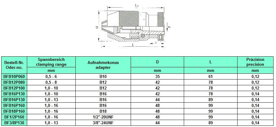 Schnellspann CNC Bohrfutter DIN69871 SK30 M12 1-16mm P