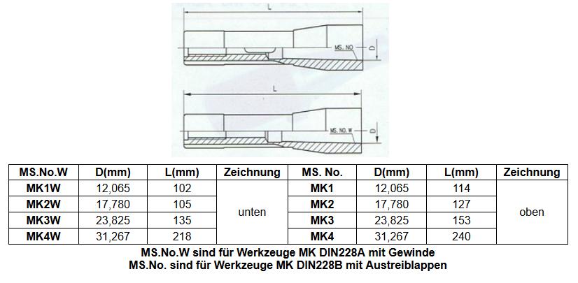 Einschraubbare Austreiblappen MK1//MK2//MK3//MK4//MK5 MK4 - M16